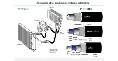 Application of air conditioning in Automobile